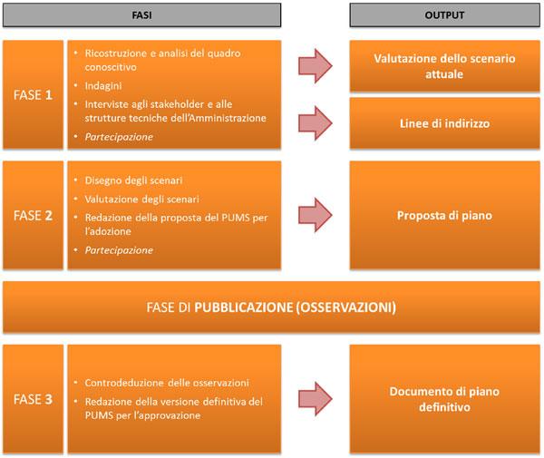 Grafico contenente le fasi previste per redigere il PUMS e i relativi documenti prodotti